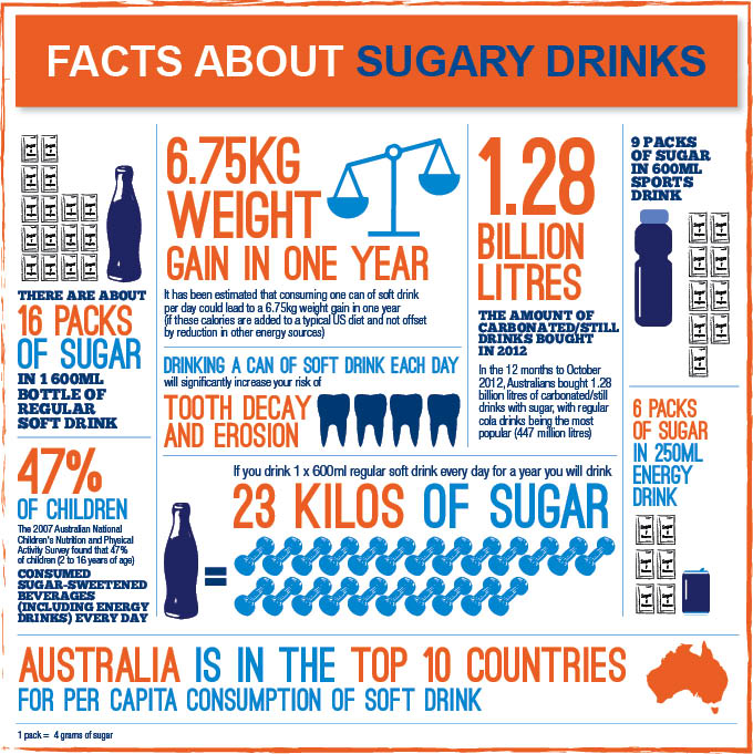 Facts about sugary drink infographic